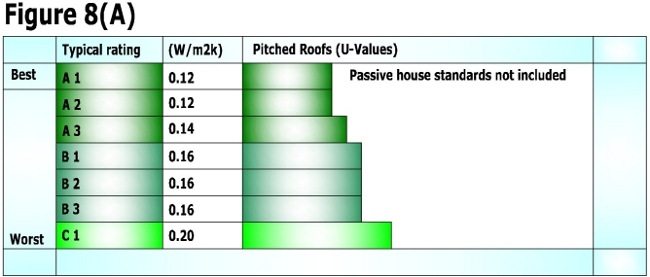 Pitched (Attic) roof u-values