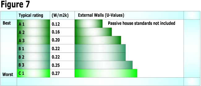 External wall u-values