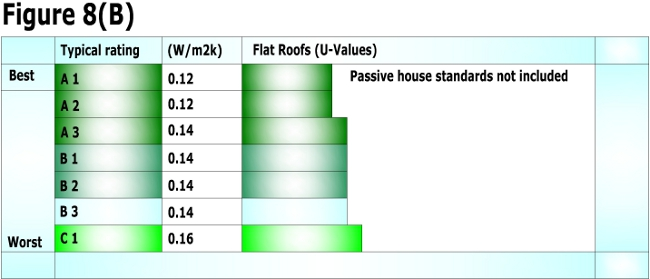 Flat roof u-values