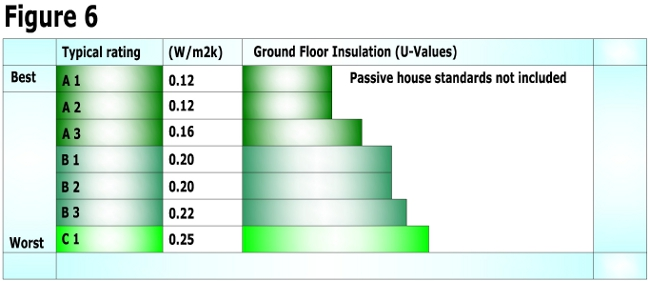 Gound floor u-values